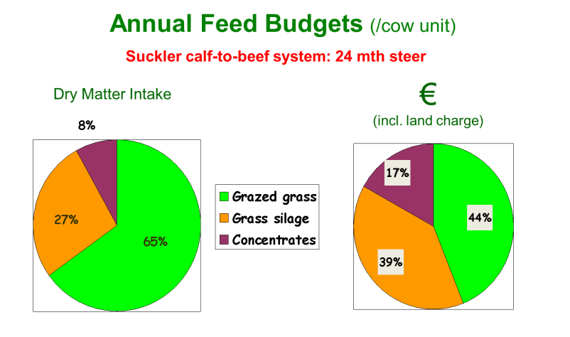 Fig1 annual feed budget
